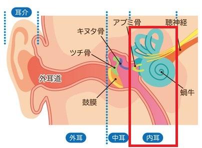 内耳炎の症状・原因・治療法